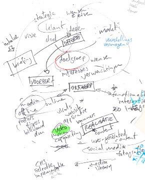 een schets van de procesomgeving van de Zodan werkwijze